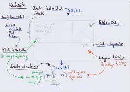 Tutorial 1: Aufbau einer responsiven Webseite mit HTML, CSS und ...