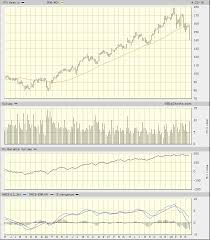 Itw Stock Chart Illinois Tool Works Stock Is Oversold But Still May Need