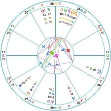 Cosmic Birth Chart Cosmic Personal I D Card The House Of Chiruto