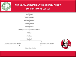 Kfc Chart Kfc Management