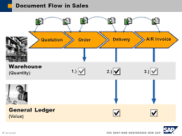 General Invoice Stunning Sales AR Contents Basic Sales Process Ppt Download