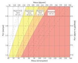 File Body Mass Index Chart Uk Svg Wikimedia Commons