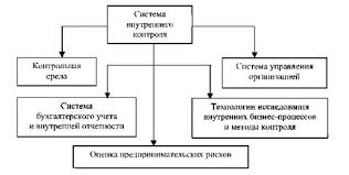 Характеристика внутренней контрольной среды Внутренний аудит Система внутреннего контроля
