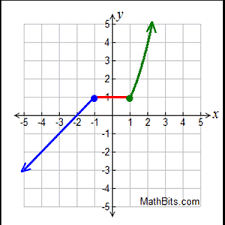 Piecewise Absolute Value And Step Functions