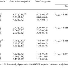 Triglycerides Level Chart Mmol L Serum Total Ldl And Hdl Cholesterol And Triglyceride