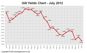 10 Year Gilt Chart 15 Years Gilt Yields Chart July 2012
