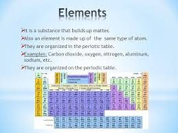 Chemistry Unit Project - ppt video online download