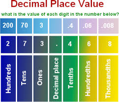 Decimal Point Places Chart Quotes About Decimal 47 Quotes