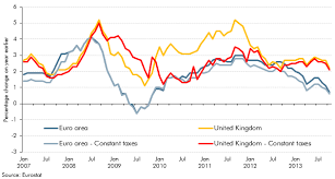 Stamp Weight Chart Uk Why Has Inflation Been Higher In The Uk Than The Euro Area