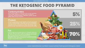 Keto Chart Of Foods Keto Food Pyramid For Ketogenic Diets Infographic My