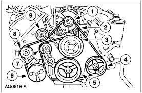 solved serpentine belt routing diagram for 2001 ford fixya see diagram below i found online for you
