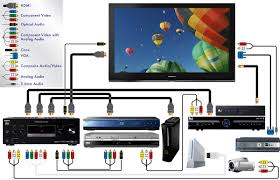 wiring diagram for home theater Home Cinema Wiring Diagram hdmi wiring diagram for home theater solidfonts Basic Residential Electrical Wiring Diagram