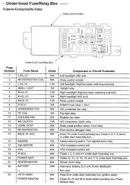 acura tl fuse box 1999 residential electrical symbols \u2022 acura tl fuse box diagram 2004 1999 acura cl v6 fuse box diy wiring diagrams u2022 rh aviomar co 03 acura tl 3 2 starter acura tl engine diagram