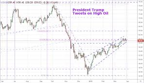 Crude Oil Prices Plunge After Trump Tweet Bashes Opec Supply