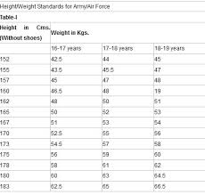 Army Weight Standards Chart Indian Army Height Weight Age Chart In Hindi Best Picture