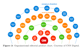 Charisma Glassman Blog Archive Cnn Org Chart