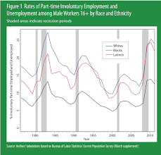 harvard s william julius wilson and others on long term unemployed we also see from figure 2 that latinos are seriously underrepresented in white collar occupations and over concentrated in blue collar jobs relative to