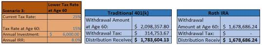 Traditional 401 K Vs Roth Ira Which One Wins Blog