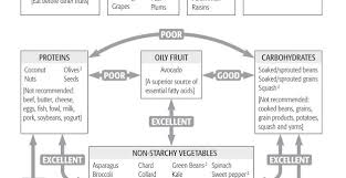 Natural Hygiene Food Combining Chart Food Combining And Why Is It Essential For Health Chart
