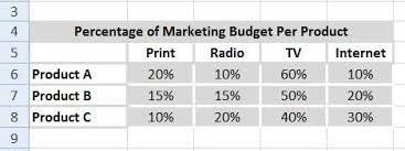 Best Excel Tutorial Multi Level Pie Chart