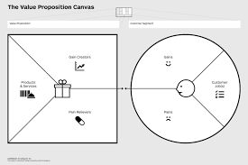 Value Proposition Design Review Value Proposition Canvas The Best Templates Explained