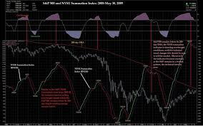Nysi Chart Technicals From A Macro Perspective T3live