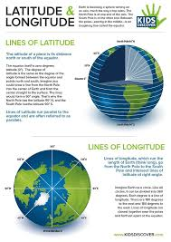 Free Infographic: Latitude and Longitude! Demonstrate the concept ...