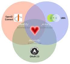 Identity Venn Diagram Heart Venn Openid