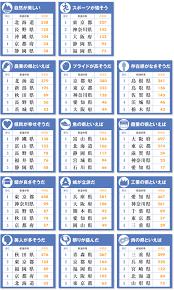 好きな県嫌いな県ランキング1124名に都道府県イメージ調査