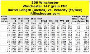 308 Win Ballistics Chart 308 Winchester Barrel Length And Velocity Winchester 147