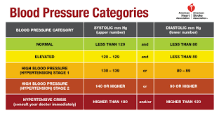 Blood Pressure Measurement Chart Reading The New Blood Pressure Guidelines Harvard Health