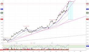 Csl Chart Csl Stock Price And Chart Asx Csl Tradingview