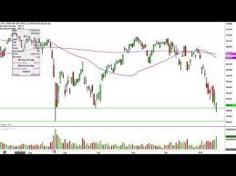 Spdr S P 500 Etf Spy Stock Chart Technical Analysis For 01