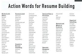 Strong Resume Words Strong Resume Words To Use Noxdefense Com