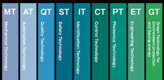 9 Core Technologies Core Technology Idec Asia Pacific