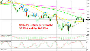 Usd Jpy Daily Chart Usd Jpy Bounces Between Moving Averages On The Daily Chart