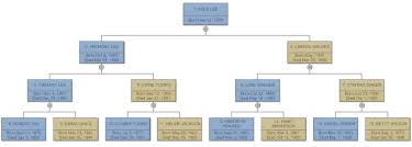 How To Make A Family Tree Chart On Microsoft Word Family Tree Everything You Need To Know To Make Family Trees