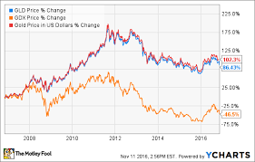 Gld Chart 5 Year The Best Gold Etfs To Profit From A Rebound In Gold The