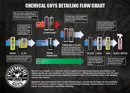 Car Wash Flow Chart Image Result For Chemical Guys Flowchart Black Cars Car