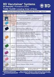 Image Result For Bd Vacutainer System Tube Guide Uk
