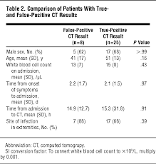 parison of patients with true and false positive ct results