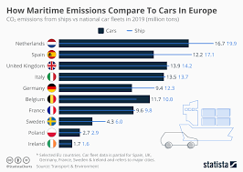 Chart How Maritime Emissions Compare To Cars In Europe