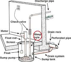 septic tank electrical wiring septic image wiring septic tank electrical wiring diagram smartdraw diagrams on septic tank electrical wiring