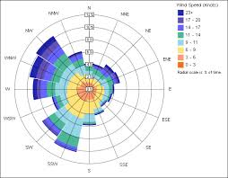 Wind Direction Chart Annual Wind Rose Revit Products Autodesk Knowledge Network