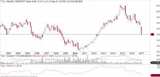 A Charting View Of Telstra Time To Buy Michael Gable