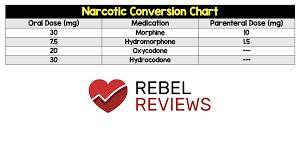 Medication Conversion Chart Narcotic Conversion Chart Rebel Em Emergency Medicine Blog