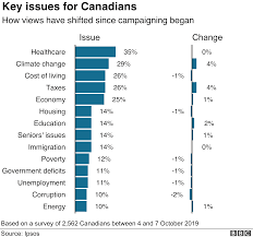 Health Insurance Comparison Chart Canada A Canadian Election Looms Seven Charts Explain All Bbc News