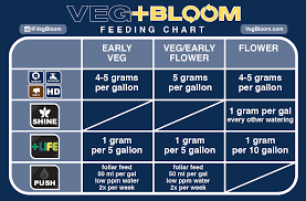 Veg Bloom Feed Chart Veg Bloom Ro Soft With Shine Indoor Growing Overgrow Com