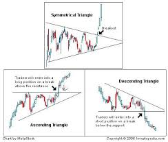 Introduction To Technical Analysis Price Patterns