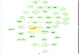 Identity Venn Diagram Identity Identity Andportraiture